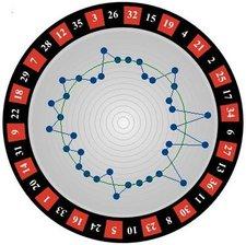 roulette gewinn bei gerader zahl