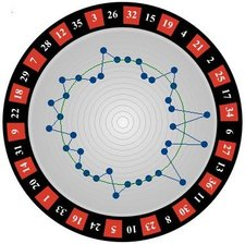 Sichere Roulette Strategie