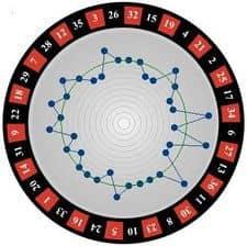 Das Charlotte Roulette-System