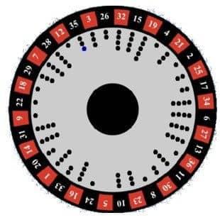 Roulette Systeme Auf Zahlen